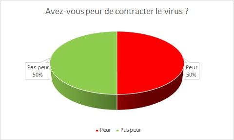 58% des Romands ont peur de contracter le virus – Et nous à Valbroye ?